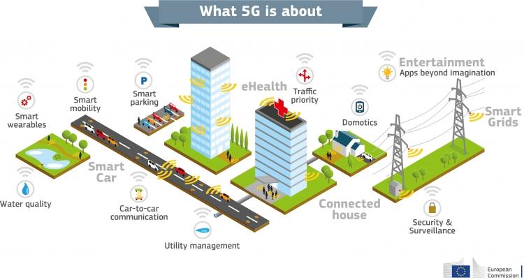 Возможности применения 5G. Слайд Еврокомиссии