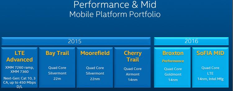 Планы Intel, которым не суждено сбыться