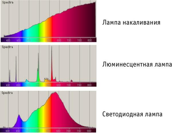 Спектр лампы накаливания, люминесцентной лампы и светодиодной лампы
