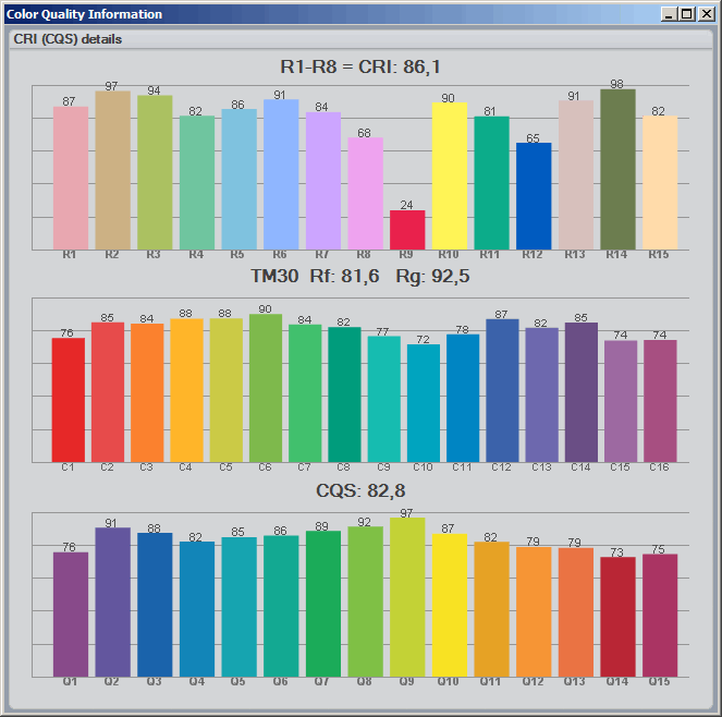 Цветовые индексы хорошей светодиодной лампы