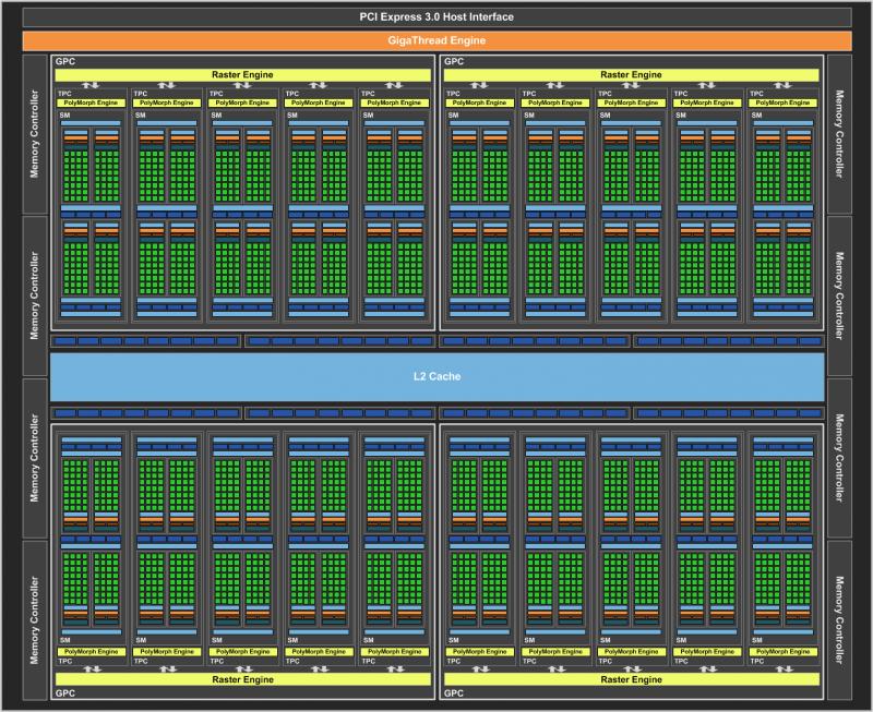 Блок-схема NVIDIA GP104