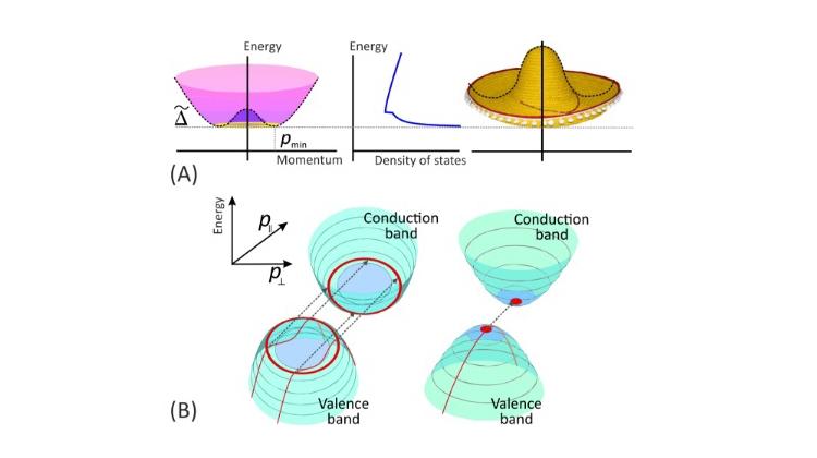 Зависимость энергии электрона от импульса в двухслойном графене, напоминающая мексиканскую шляпу, и энергетическая зависимость плотности состояний