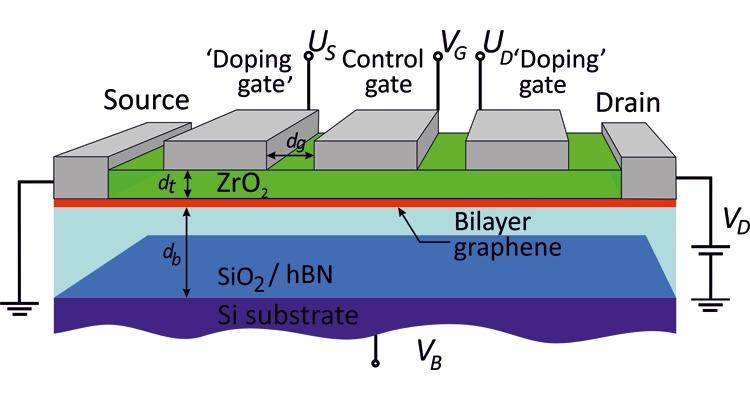 Предложенная конструкция транзистора: двухслойный графен (красный слой) переносится на оксид кремния SiO2 или выращивается на подложке нитрида бора (hBN). Тонкий диэлектрик ZrO2 (2 нм) отделяет канал транзистора от управляющих затворов. Крайние затворы (doping gates) создают легированные контакты, центральный затвор (control gate) управляет прозрачностью туннельного барьера