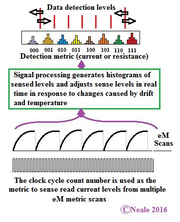 Специальный опорный сигнал позволяет точно определить, что записано в ячейку (IBM)