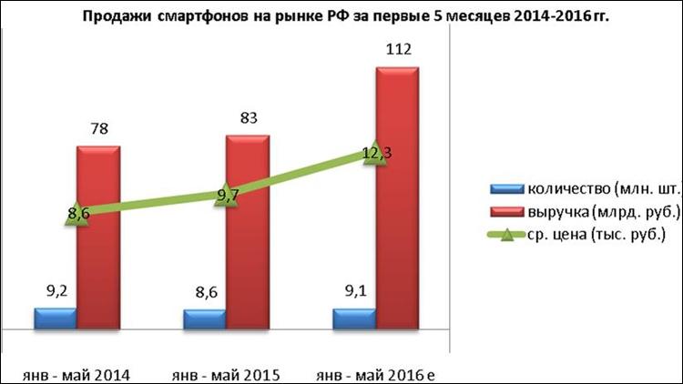 Это значит, что кризиса в россии больше нет, поскольку продажи смартфонов в году превзошли показатели года, когда практически вся электроника стоила в два раза дешевле.