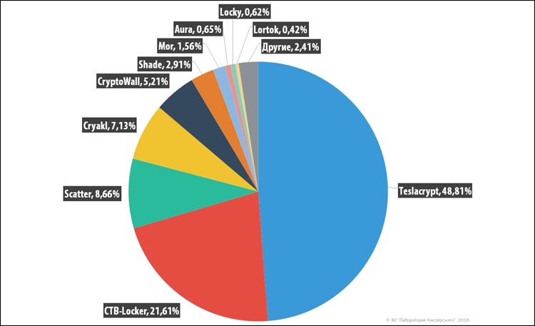 Распределение пользователей, атакованных различными группами вредоносных шифровальщиков-вымогателей в 2015-2016 гг.