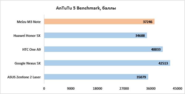 Обзор Meizu M3 mini - качество не должно стоить дорого