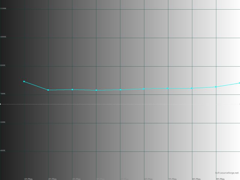 Meizu M3 Note – цветовая температура оттенков серого