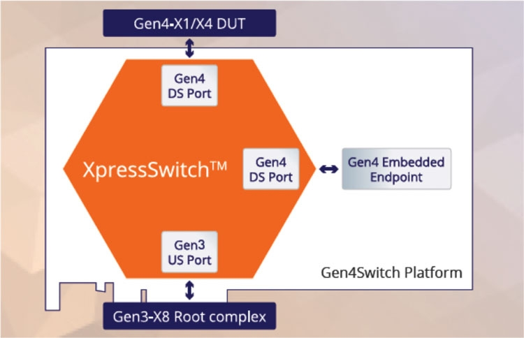 Блок-схема контроллера PLDA Gen4SWITCH (PLDA)
