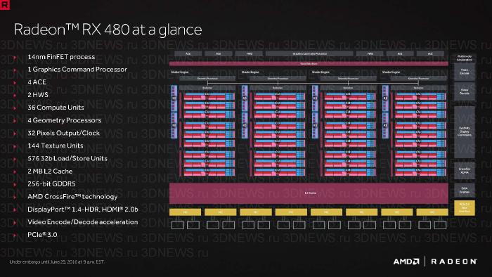 Radeon RX 480 - схема