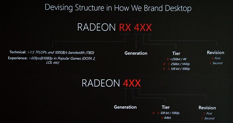 Номенклатура настольных видеокарт AMD Polaris