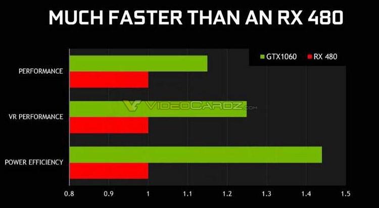 GeForce GTX 1060 Founders Edition — утечка