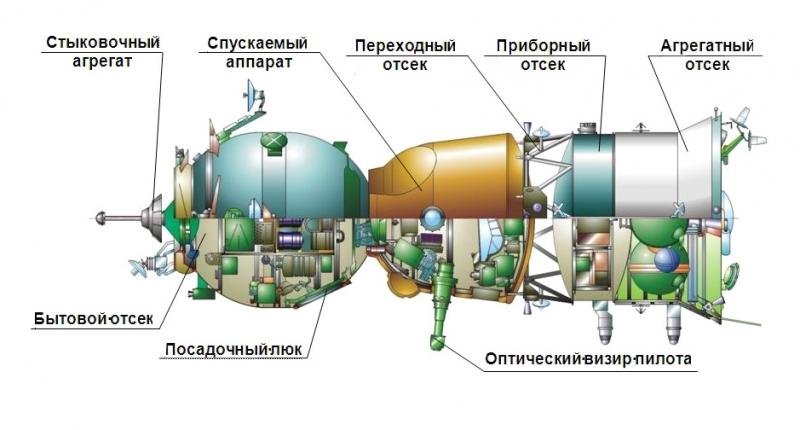 Схема корабля «Союз ТМ»