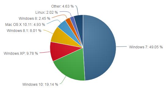 Рынок операционных систем для десктопов и ноутбуков (июнь)