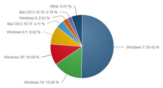 Рынок операционных систем для десктопов и ноутбуков (I полугодие 2016 г.)