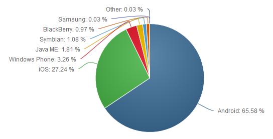 Рынок операционных систем для смартфонов и планшетов (июнь 2016 г.)