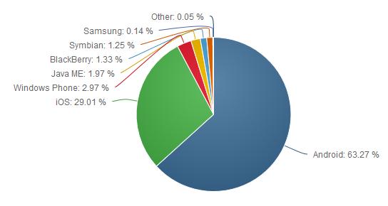 Рынок операционных систем для смартфонов и планшетов (I полугодие 2016 г.)