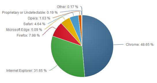 Рынок веб-браузеров для десктопов и ноутбуков (июнь 2016 г.)