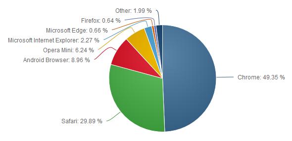 Рынок веб-браузеров для смартфонов и планшетов (I полугодие 2016 г.)