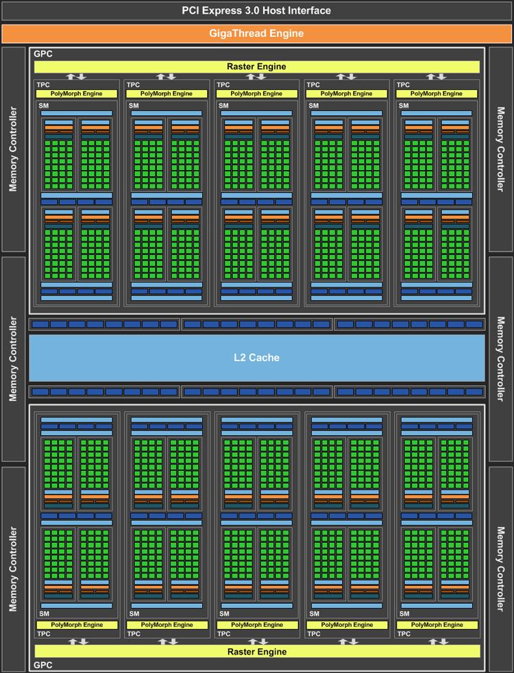 Схема ядра GP106