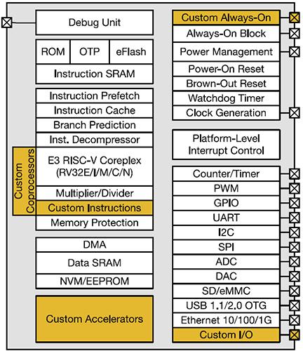 Блок-схема SiFive Freedom E300
