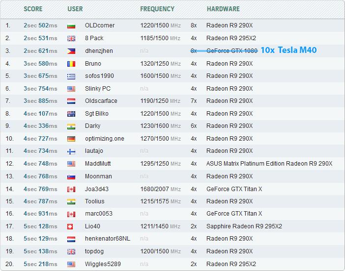 Администраторы HWBot не ожидали результатов ни на Tesla M40, ни на 10 видеокартах