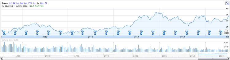 Курс акций Intel