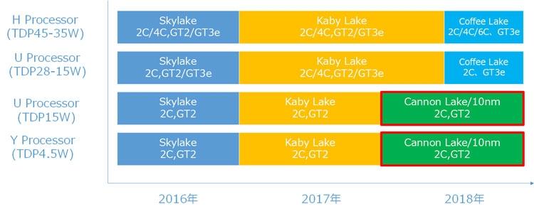 Предполагаемый график выхода новых 10-нм и 14-нм процессороов Intel (http://pc.watch.impress.co.jp)