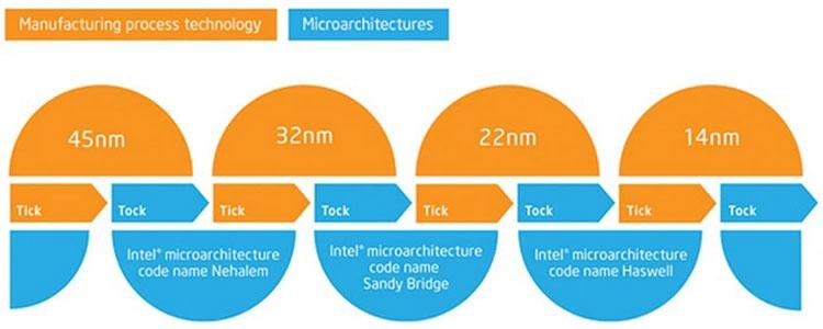 Стратегия Intel «Тик-Так» работала долгие годы (Intel)