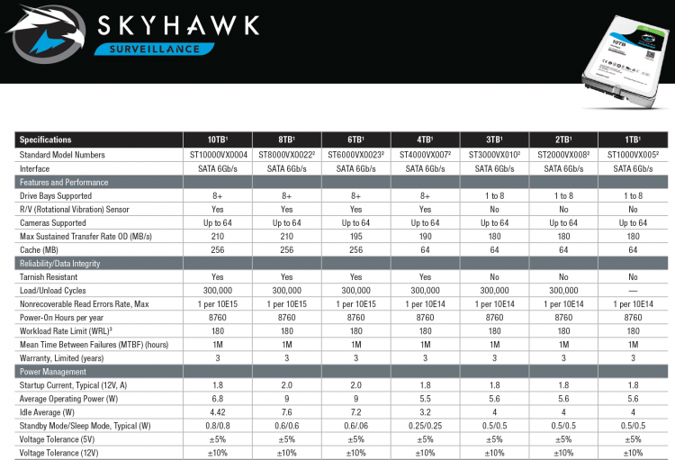 Спецификации Seagate SkyHawk