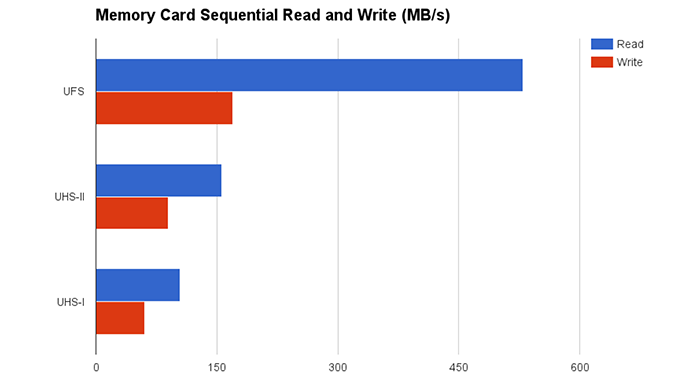 Сравнение скорости последовательных записи и чтения