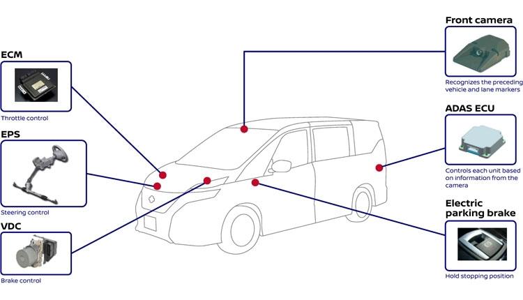Комплекс Nissan ProPilot (Nissan)