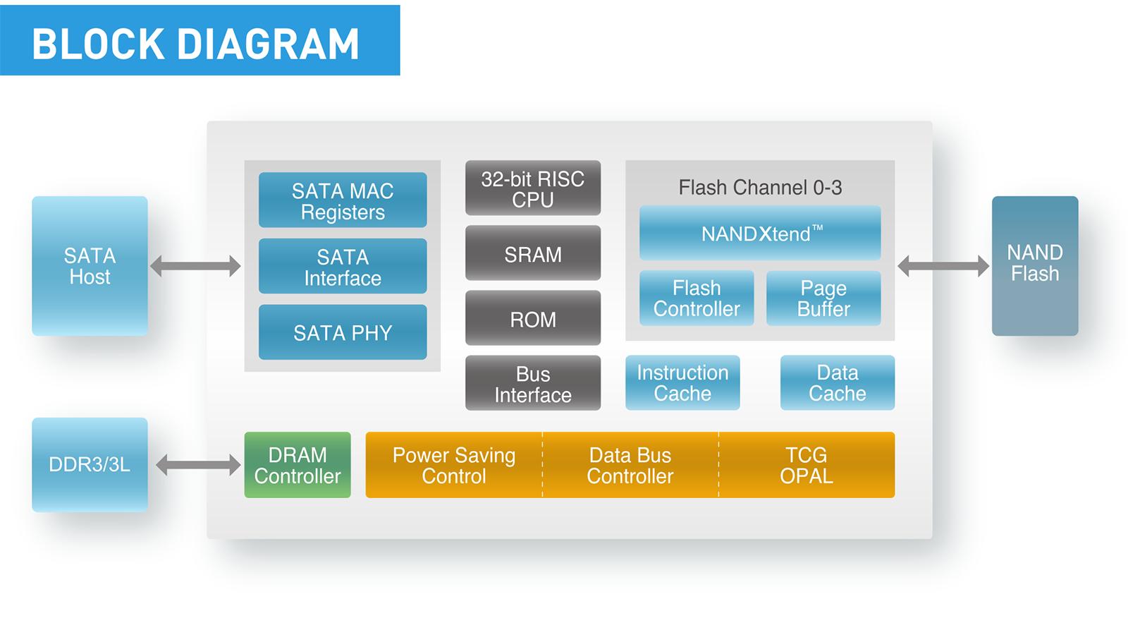 Обзор накопителя Intel SSD 540s: теперь без Intel