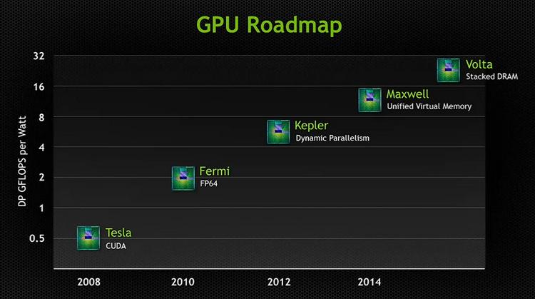 Официальные планы NVIDIA