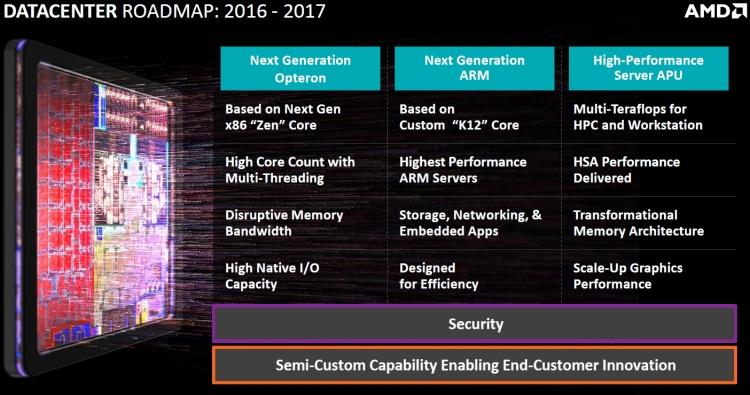 Планы AMD в области создания процессоров для серверов