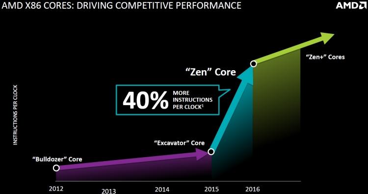 AMD Zen: Ожидаемое увеличение производительности