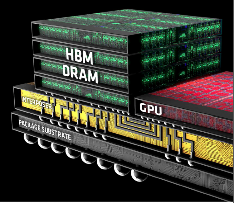 Схематическое изображение системы на кристалле с HBM
