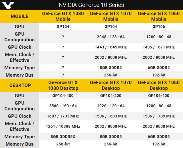 Характеристики мобильных GeForce 10 по версии VideoCardz.com