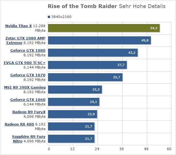 Результаты тестирования видеокарты NVIDIA TITAN X