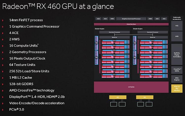 Состав и возможности GPU Polaris 11 (1024 шейдера)