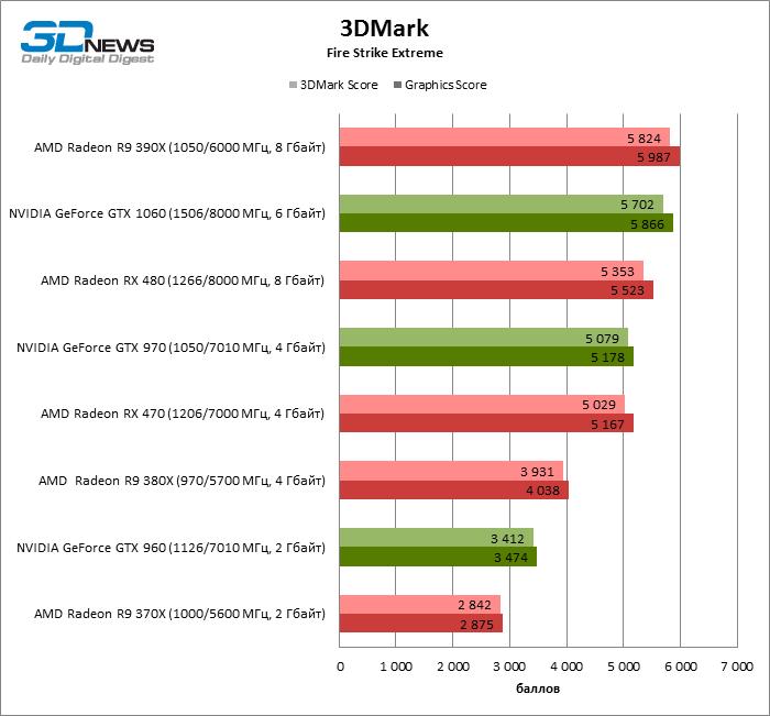 Обзор видеоадаптера AMD Radeon RX 470: смотри не перепутай