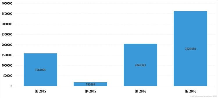 Количество обнаруженных вредоносных установочных пакетов