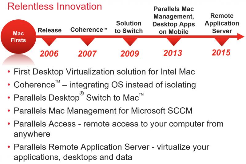 Компания Parallels предлагает широкий спектр программных решений для виртуализации и удалённого доступа