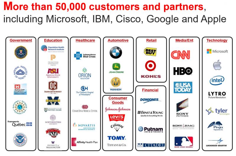 Parallels сотрудничает с более чем 50 тыс. заказчиками и партнёрами, среди которых такие крупные корпорации, как Microsoft, IBM, Cisco Systems, Google и Apple