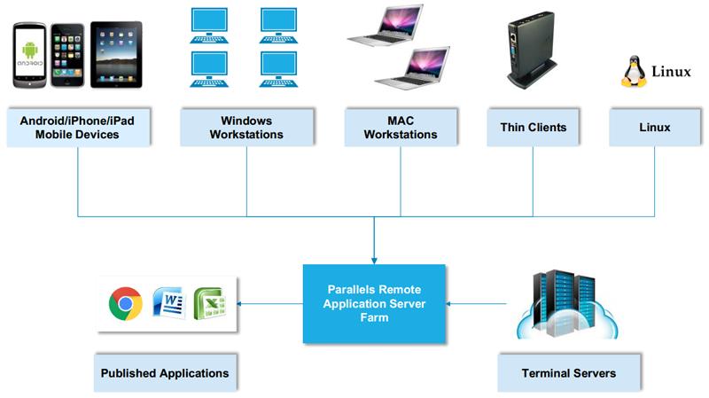 Parallels Remote Application Server позволяет одновременно предоставлять пользователям доступ к десктопам и приложениям как с физических серверов и клиентских ПК, так и с виртуализированных терминальных серверов и VDI-десктопов