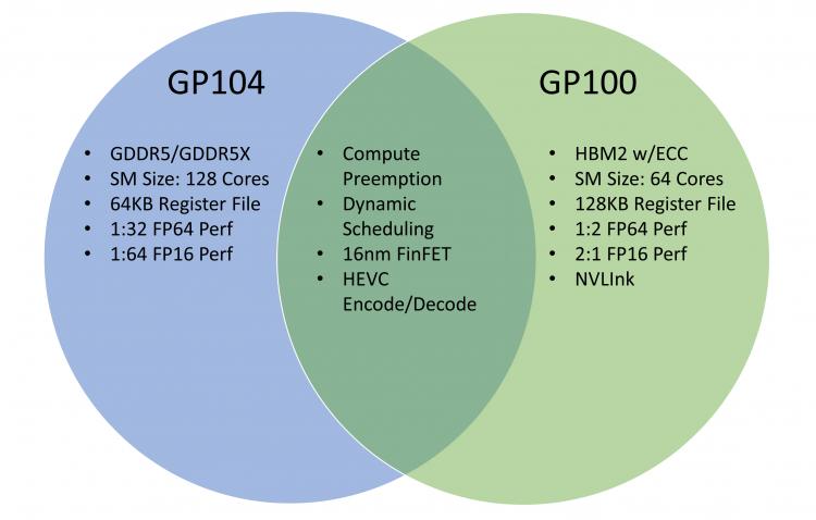 GP100 и GP104: Одна архитектура, множество различий. Иллюстрация с AnandTech