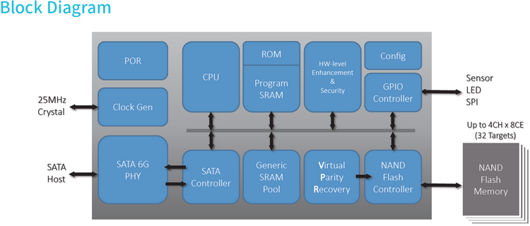 У MK8115 только одно вычислительное ядро: производительность может падать на сложных смешанных нагрузках
