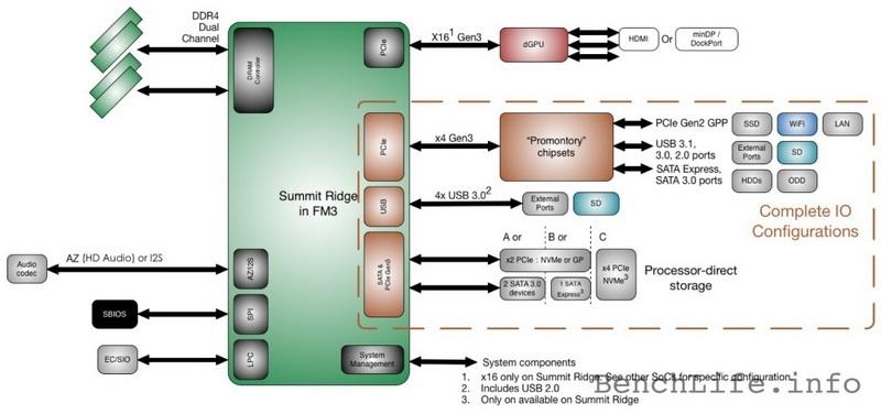 Контроллер DDR4 в Zen будет двухканальным, а значит, высокие частоты не помешают
