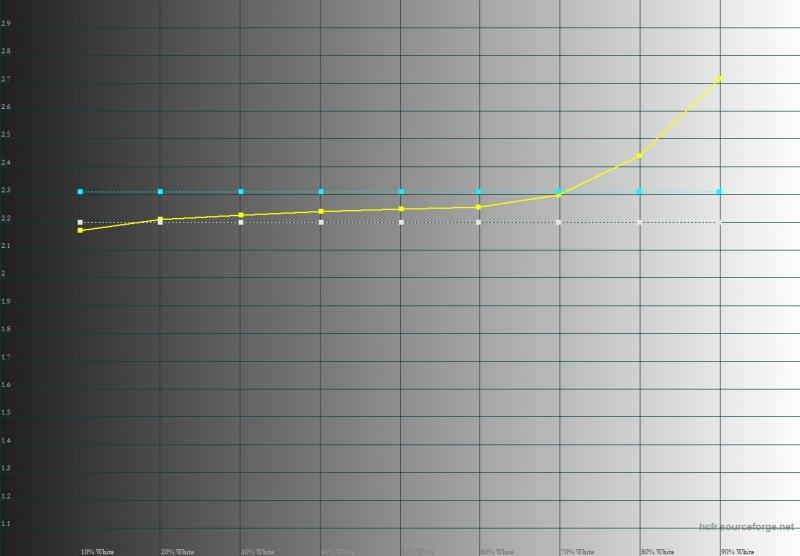 Meizu MX6, гамма. Желтая линия – показатели MX6, пунктирная – эталонная гамма