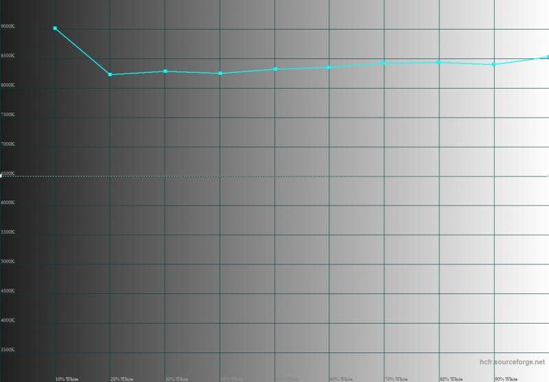 Meizu MX6, цветовая температура. Голубая линия – показатели MX6, пунктирная – эталонная температура